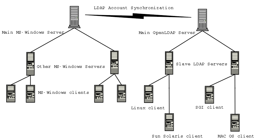 LDAP Account Sync